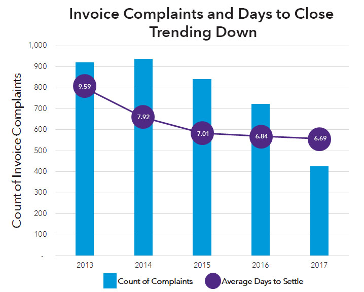 Chart showing invoice complaints data