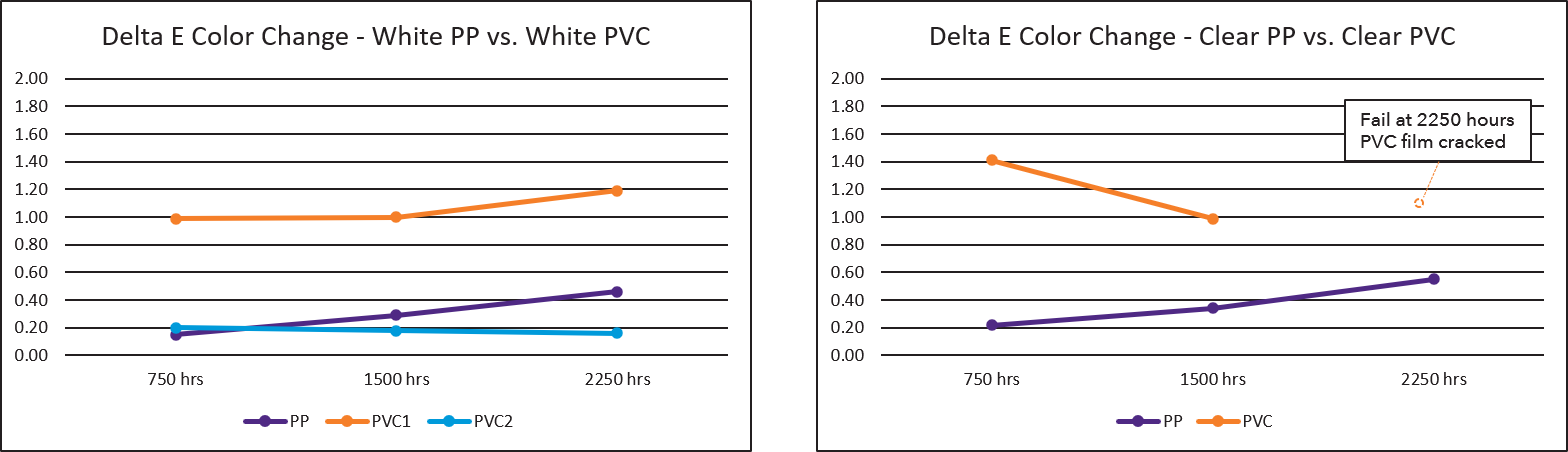PVC PP Test Results