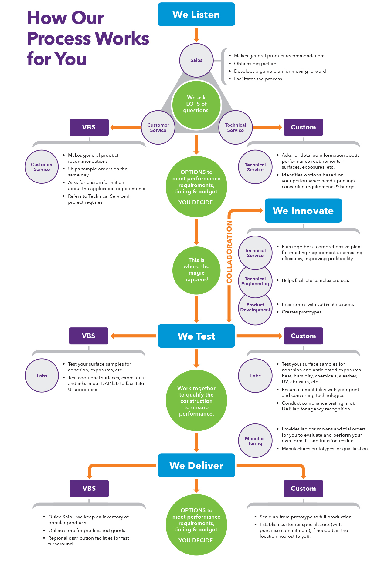 Infographic on manufacturing process