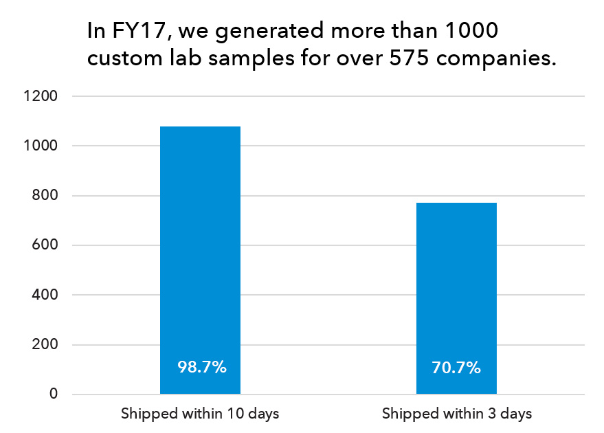 Chart demonstrating data on custom lab samples